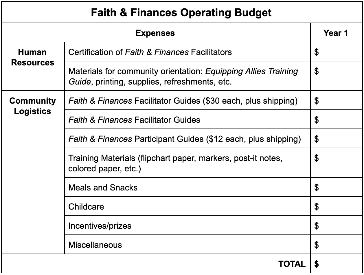 Sample Faith & Finances Budget