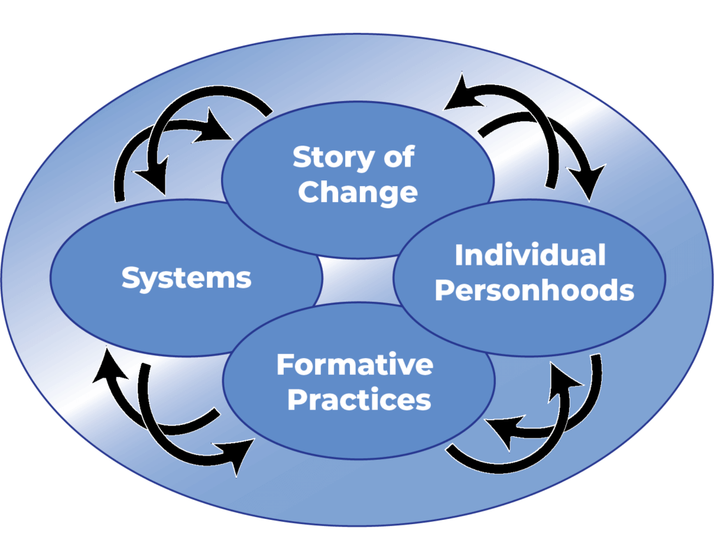 Systems, Practices, Story, Personhoods
