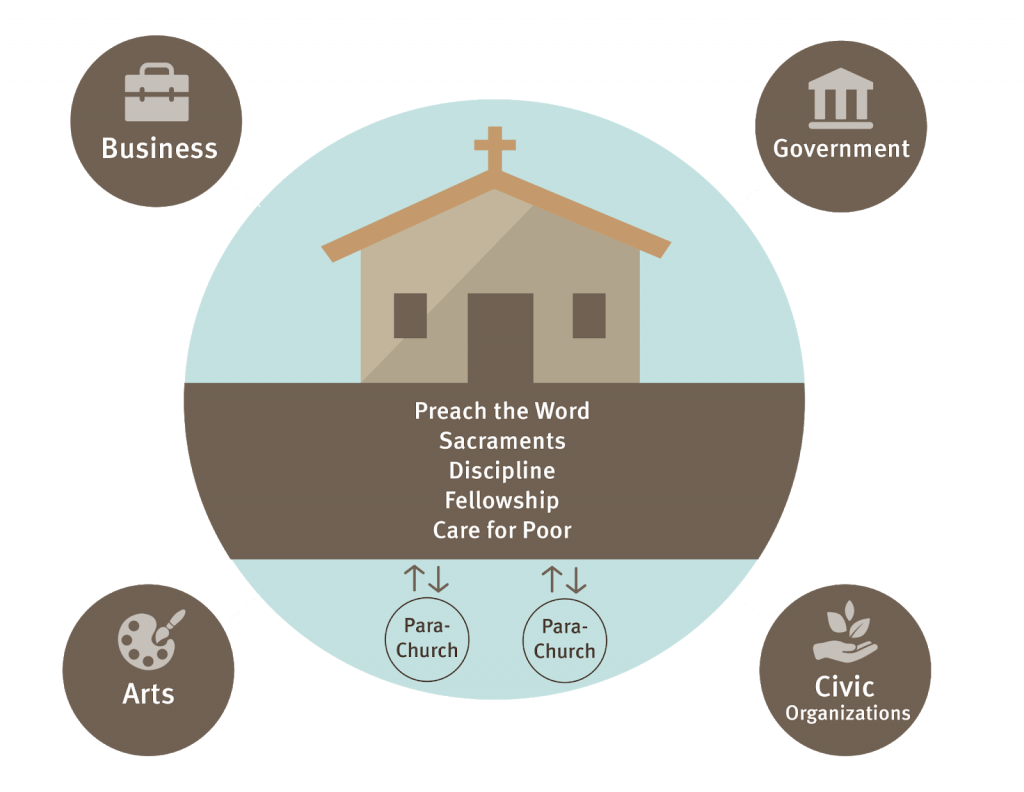 The Church, Parachurch, and Larger Society