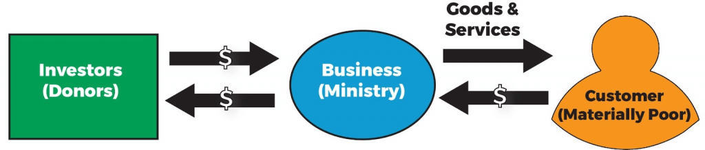 Goods and Services Model